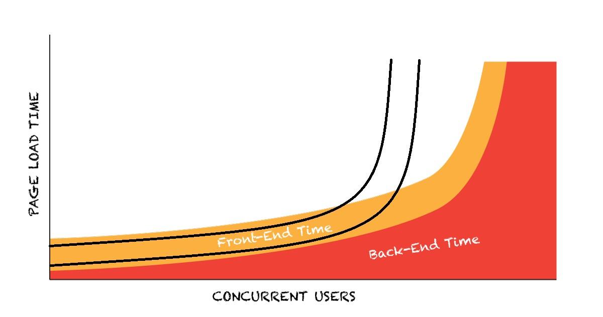 multi_user_performance