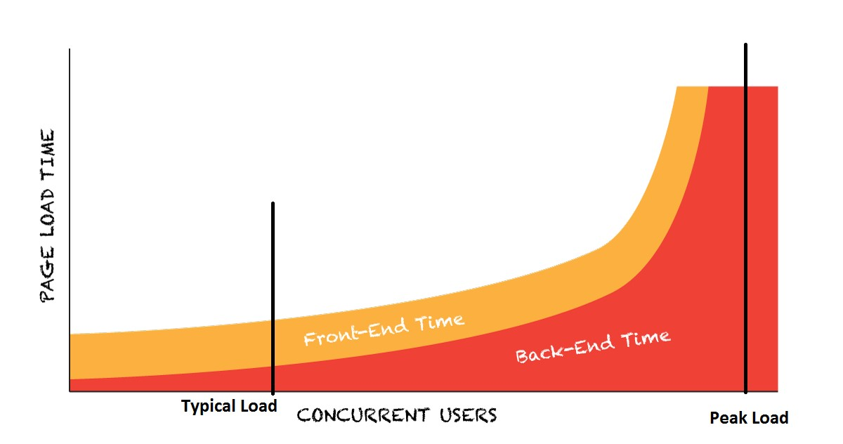 response_time_curve